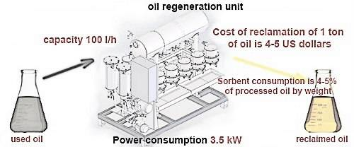 oil regeneration unit